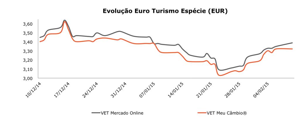 eur-comprado-euro