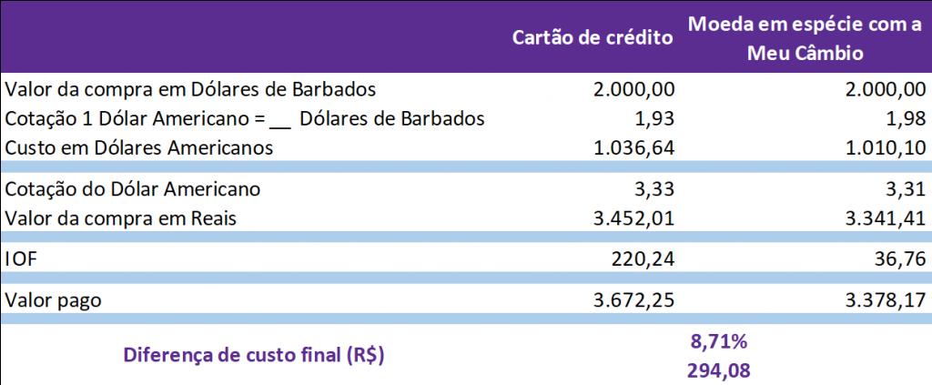 Gastos no cartão de crédito internacional