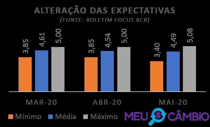 Evolução da expectativa da cotação do dólar de acordo com boletim Focus do Banco Central do Brasil