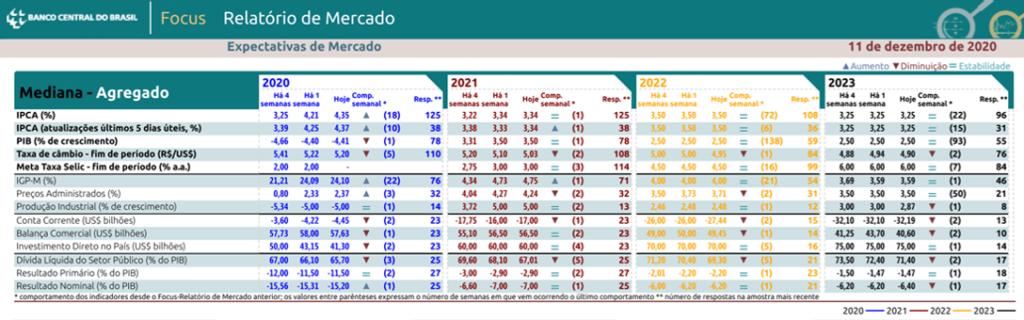 Boletim Focus - Previsão da cotação do dólar e dos principais indicadores de acordo com pesquisa do BCB de 11-12-2020 - Blog Meu Câmbio