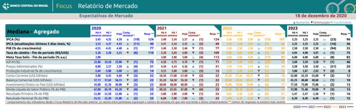 Boletim Focus - Previsão da cotação do dólar e dos principais indicadores de acordo com pesquisa do BCB de 18-12-2020 - Blog Meu Câmbio
