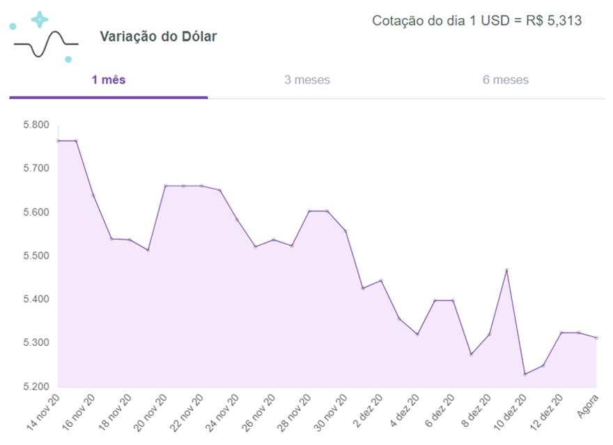 Dólar-hoje-turismo-meucambio-14-12-2020