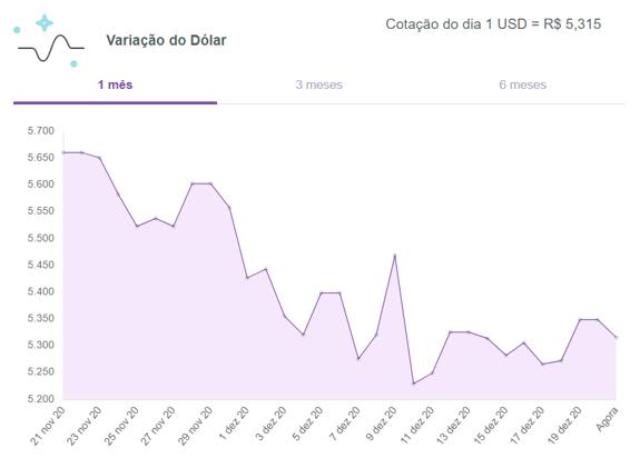 Dólar-hoje-turismo-meucambio-21-12-2020