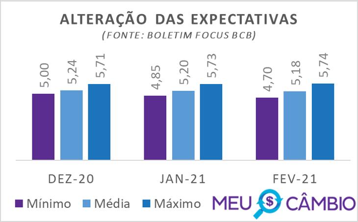 Expectativa de cotação do dólar para 2020 segundo relatório focus do BCB em 11-12-2020
