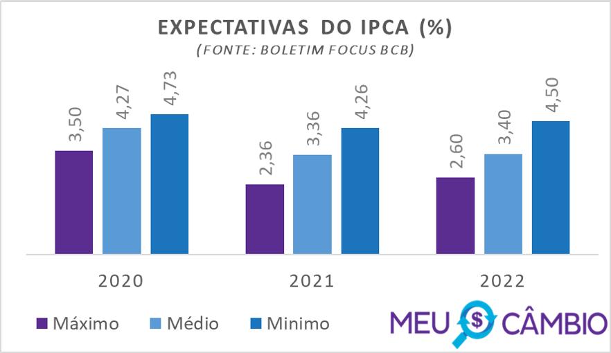 Expectativa do IPCA para 2020 segundo relatório focus do BCB em 11-12-2020