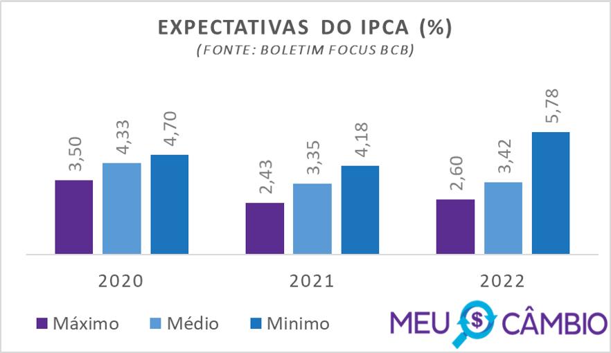 Expectativa do IPCA para 2020 segundo relatório focus do BCB em 18-12-2020
