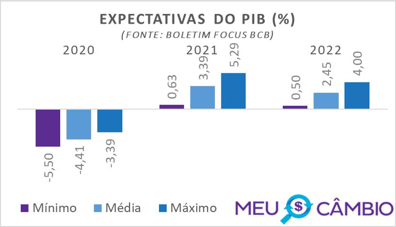 Expectativa do PIB para 2020 segundo relatório focus do BCB em 18-12-2020