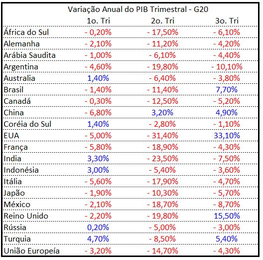Variação anual do PIB trimestral do G20 para 2020 - blog Meu Câmbio