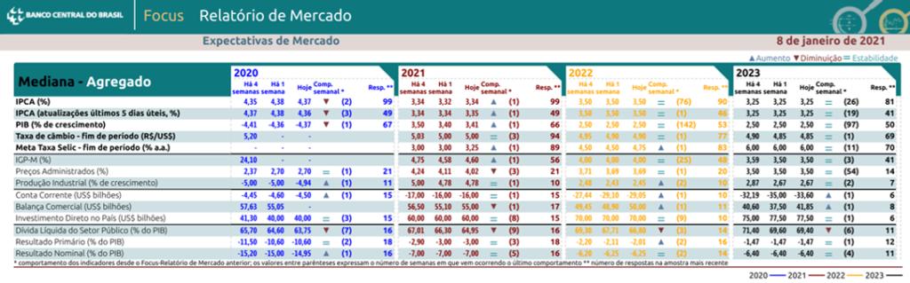 Boletim Focus - Previsão da cotação do dólar e dos principais indicadores de acordo com pesquisa do BCB de 08-01-2021 - Blog Meu Câmbio