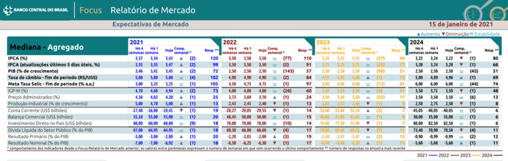 Boletim Focus - Previsão da cotação do dólar e dos principais indicadores de acordo com pesquisa do BCB de 15-01-2021 - Blog Meu Câmbio