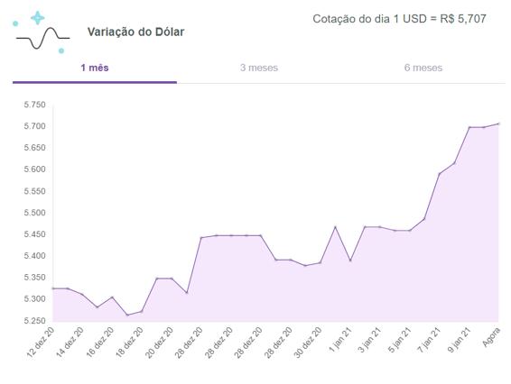 Dólar-hoje-turismo-meucambio-11-01-2021