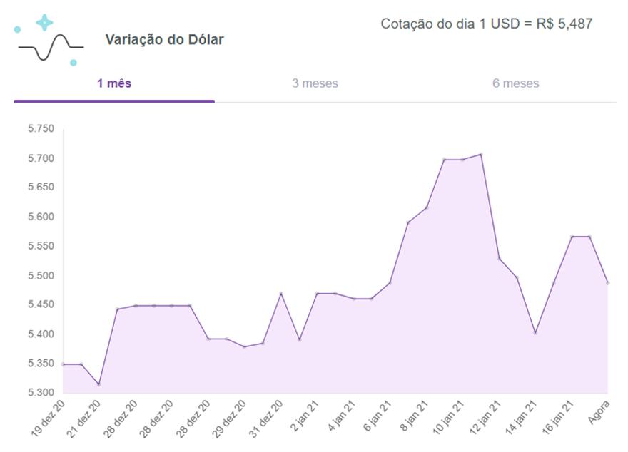 Dólar-hoje-turismo-meucambio-18-01-2021