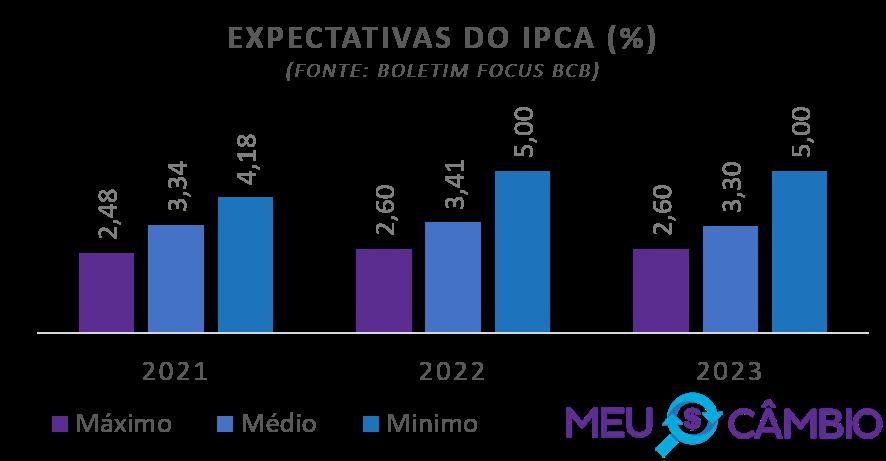 Expectativa do IPCA para 2021 segundo relatório focus do BCB em 08-01-2021