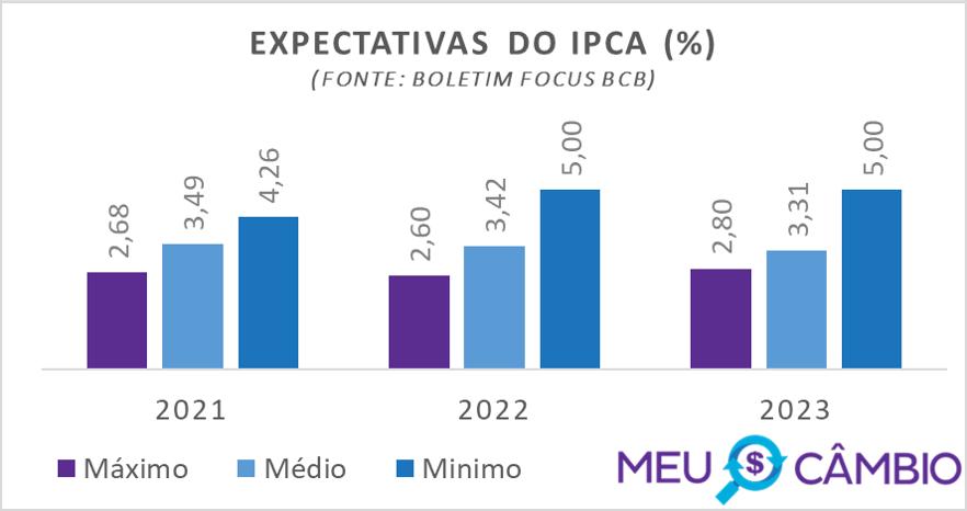 Expectativa do IPCA para 2021 segundo relatório focus do BCB em 15-01-2021
