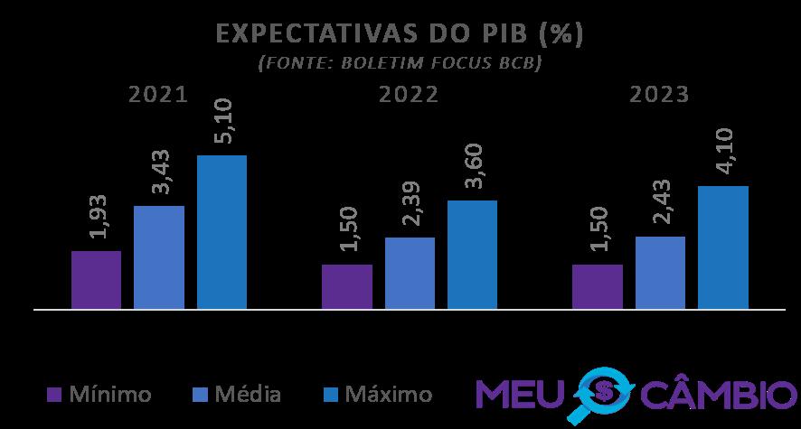 Expectativa do PIB para 2021 segundo relatório focus do BCB em 08-01-2021
