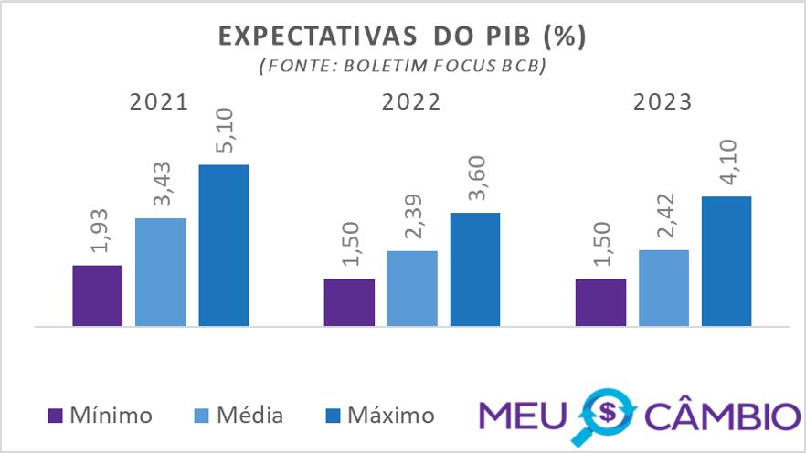 Expectativa do PIB para 2021 segundo relatório focus do BCB em 15-01-2021