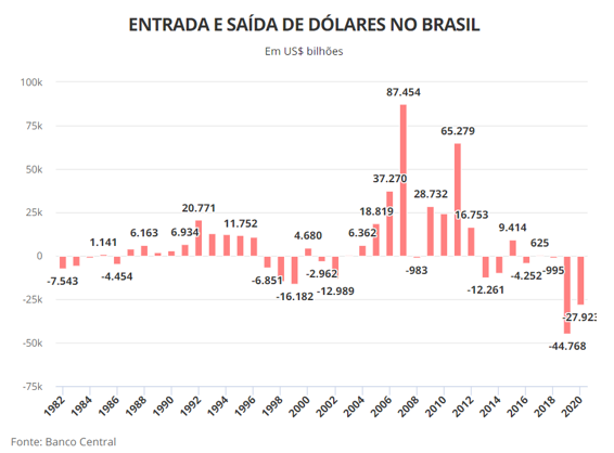 Fluxo de entrada e saída de dólares no Brasil Anual, BCB - Blog Meu Câmbio