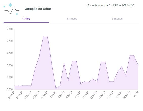 Dólar-hoje-turismo-meucambio-22-02-2021