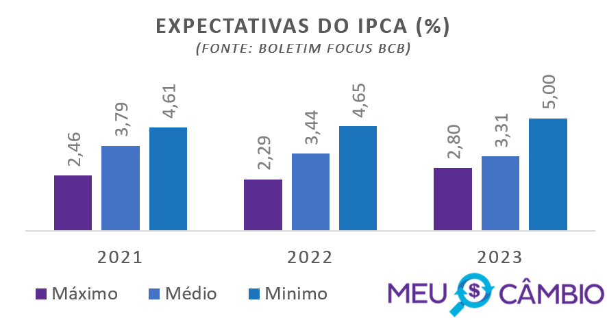 Expectativa do IPCA para 2021 segundo relatório focus do BCB em 19-02-2021