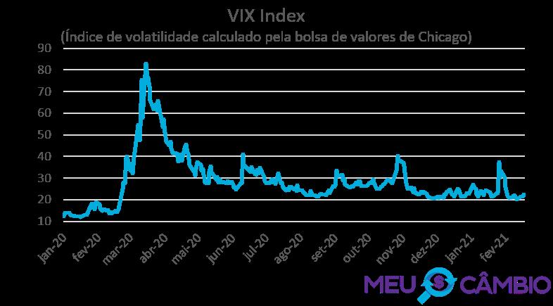 VIX Index - Indice VIX de volatilidade - medida de aversão a risco - Meu Câmbio - 22-02-2021